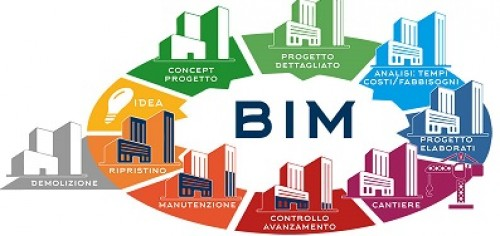 Corso introduzione al BIM